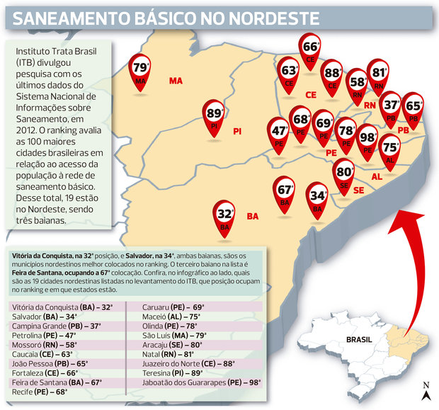 Investimento em saneamento para todos chega a R  313 bilhões no país -  CORREIO   O QUE A BAHIA QUER SABER  b441f06813